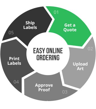 Ordering is easy at Consolidated Label