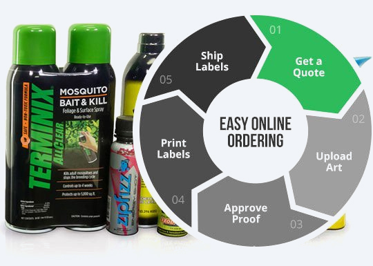Easy ordering steps - Quote, Upload, Proof, Print, Ship