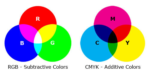 rgb-vs-cmyk-spot-color