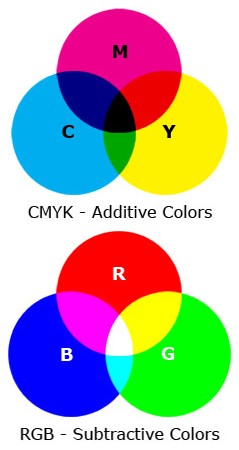 Difference between CMYK and RGB colors graphic