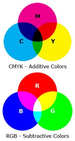 CMYK four color process labels