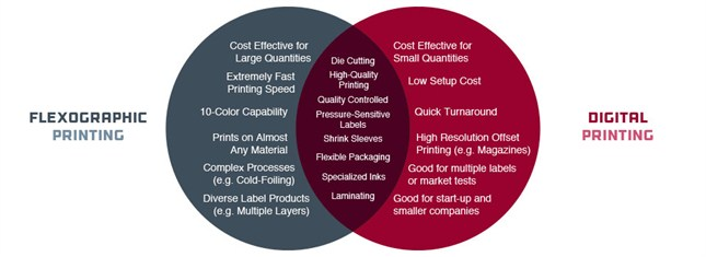 advantages-printing-digital-vs-flexo