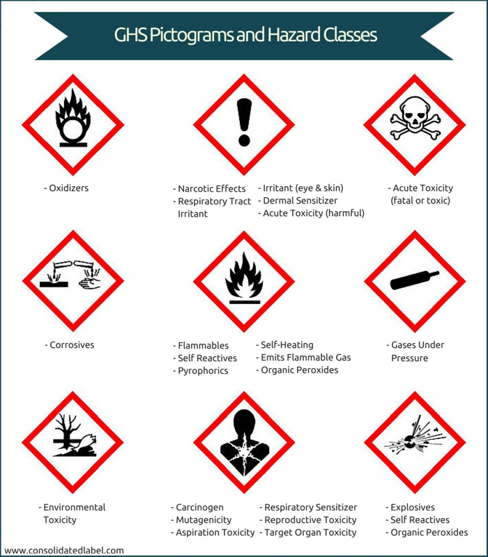 GHS labels pictograms consolidated label