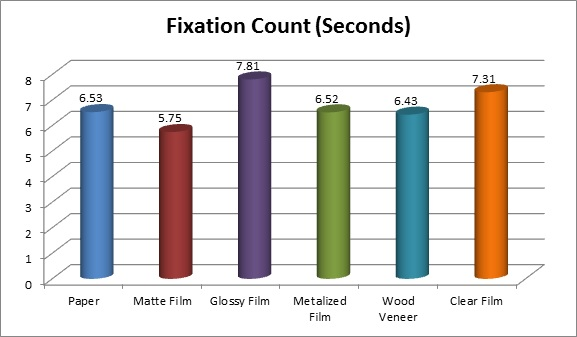 Craft Beer Labels Study Fixation Count Chart
