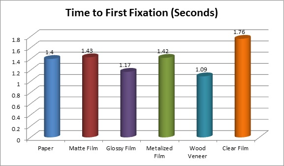 Craft Beer Labels Study Time to First Fixation Chart