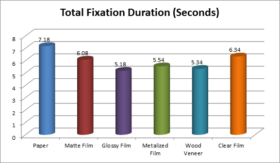 Craft Beer Labels Study Total Fixation Duration Chart