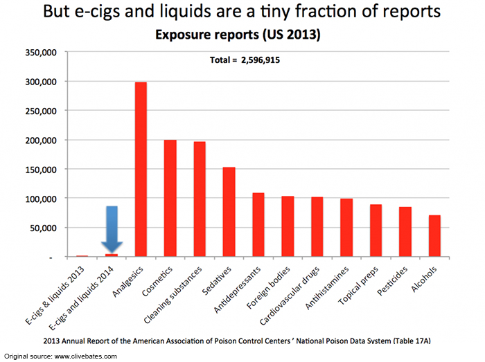 Graph of the 2013 Annual Report of the American Association of Poison Control Centers' National Poison Data System (Table 17A) featuring e-cig and e-liquid exposure reports