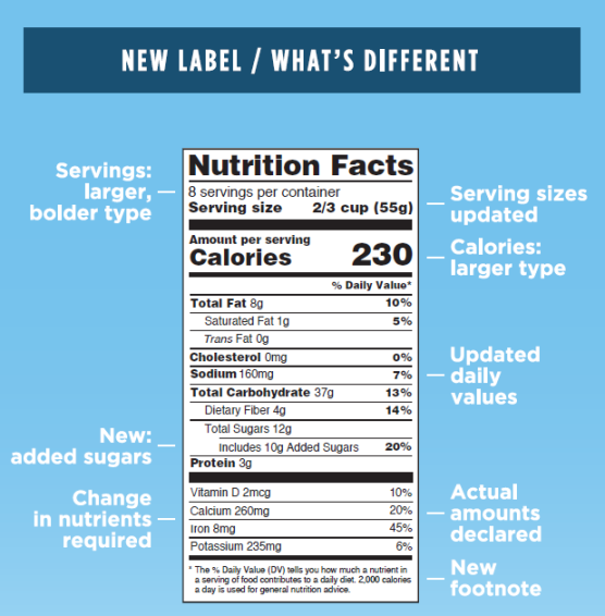 Nutrition Facts infographic