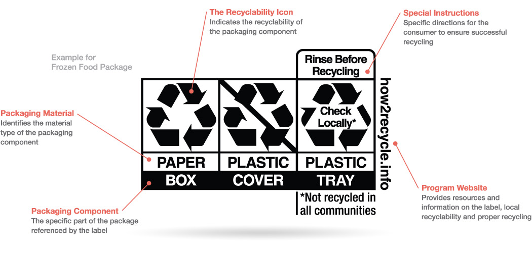 How2Recycle label